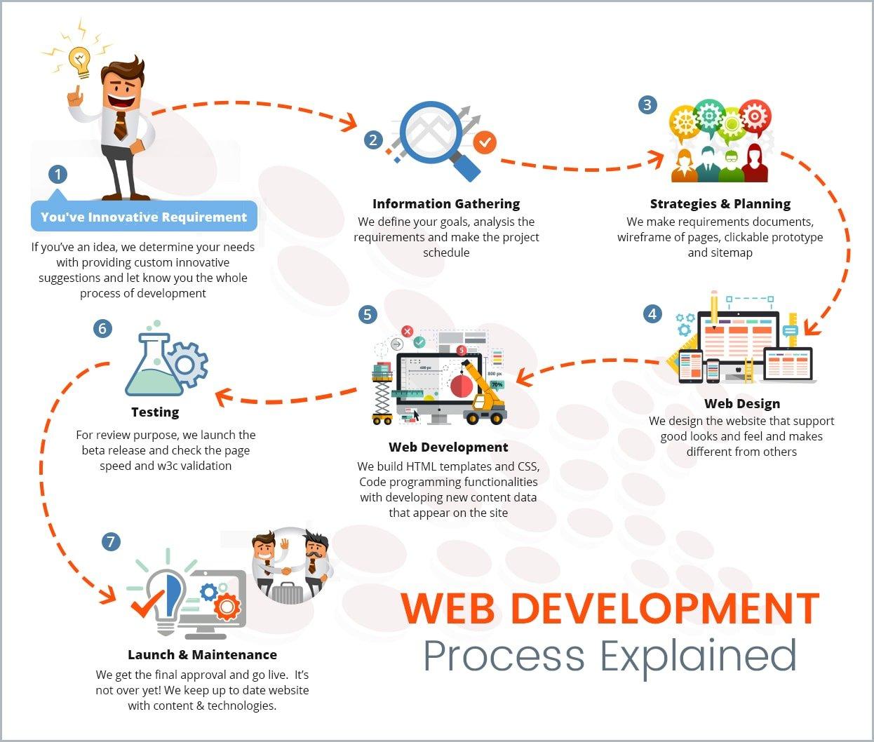web-development-process-explained